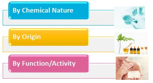 Classification of Cosmetics Ingredients
