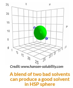 Producing a Good solvent in HSP Sphere