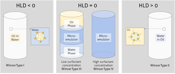 Applying HLD-NAC for the Formulation of Triphasic and Single-phase Emulsions