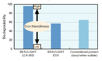 Biodegradability comparison